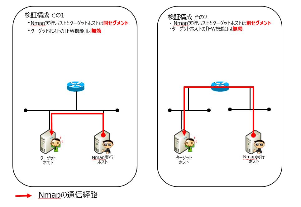 Nmapヘルプ検証構成図